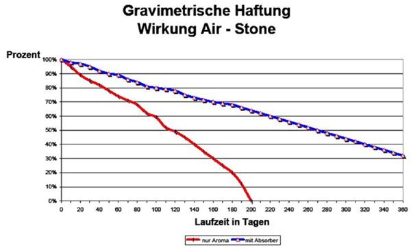 air stone luftreiniger